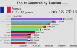En Çok Turist Çeken Ülkeler