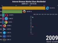 Dünya Çapında İnternet Tarayıcı Pazarı (2009-2019)