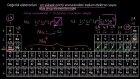 Ana Grup Elementleri İçin Değerlik Elektronlarını Sayma (Kimya)