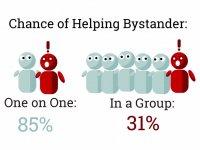Bystander Effect/Seyirci Etkisi
