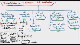 Diferansiyel Denklemler 3
