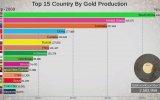 Dünya Altın Üretiminde İlk 15 Ülke 1991  2018