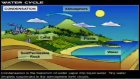the earth's water cycle environmental science