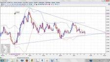 Altın Ve Dolar Analizi