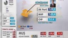 30 Mart 2014 Yerel Seçimi - AK Parti Seçim Zafer Tablosu