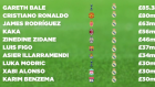 Real Madrid'in en pahalı 10 transferi