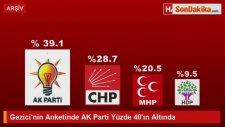AK Parti'nin Oyunun Düşük Çıktığı Araştırma Şirketine Maliye Baskını