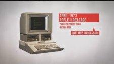 Apple  Ürünlerinin Tarihi