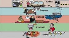 Doping Hafıza İle YGS Coğrafya Tanıtımı, Atmosfer