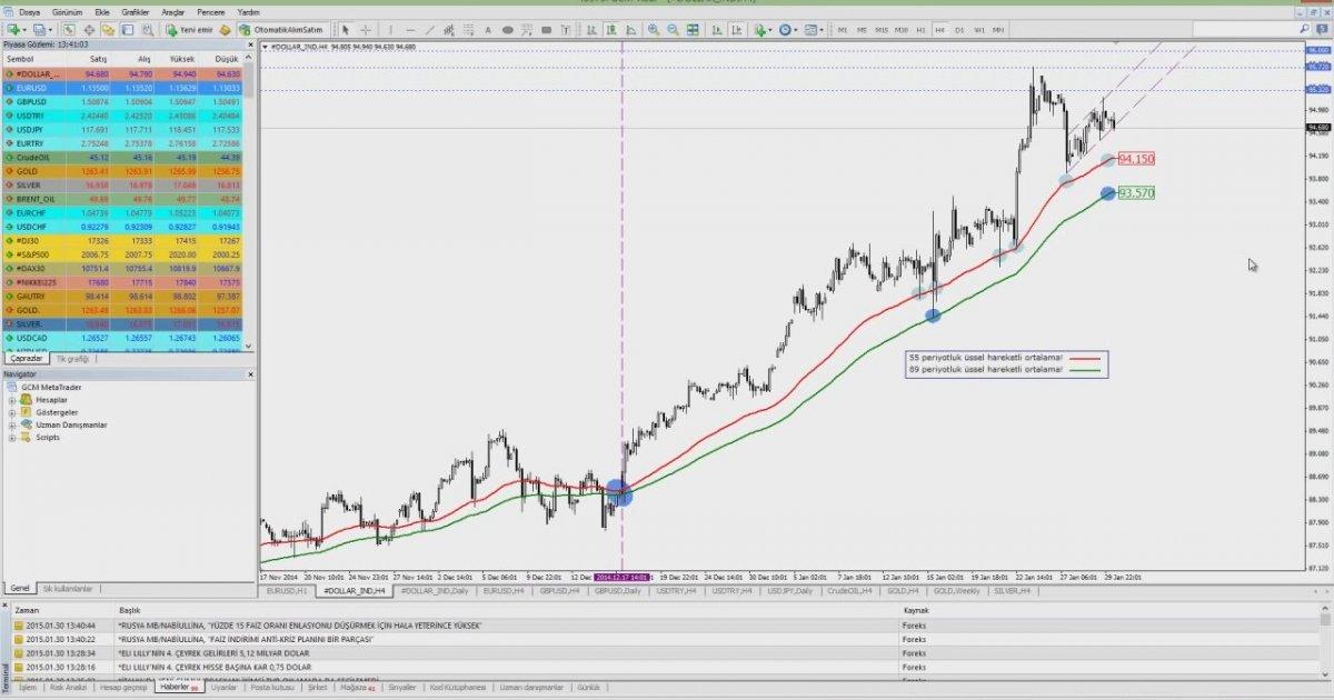 Aprenda a investir em forex