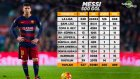Messi Kariyerinin 500. Golünü Attı