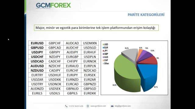 Forex Piyasasına Giriş / Ali Çağdaş Tuna / 03 Mayıs 2016