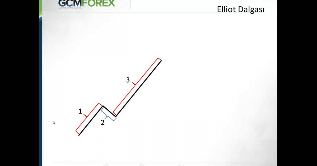 Elliot dalga teorisi forex