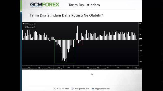 Fed Toplantısı Sonrasında Varlık Fiyatlarında Genel Değerlendirme / Dr. Tuğberk Çitilci / 16.06.2016