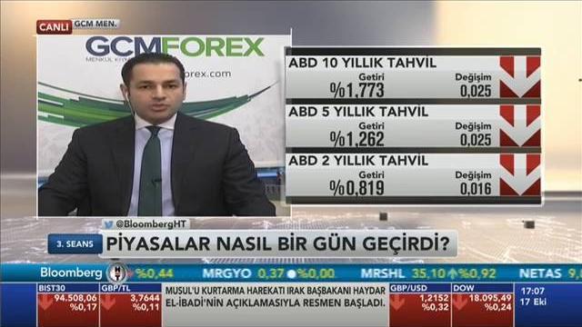17.10.2016 - Bloomberg HT - 3. Seans - GCM Menkul Kıymetler Araştırma Müdürü Dr. Tuğberk Çitilci